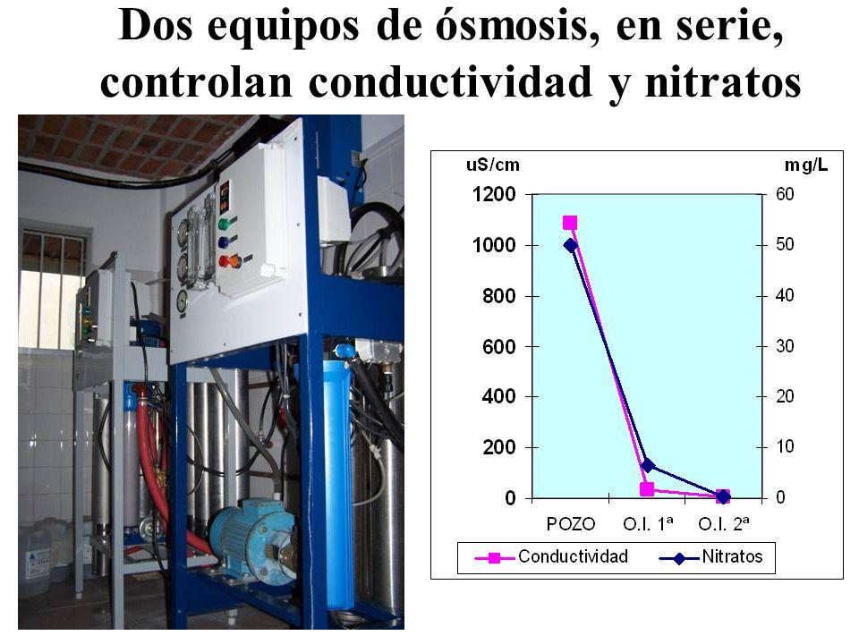 Dos equipos de ósmosis, en serie, controlan conductividad y nitratos