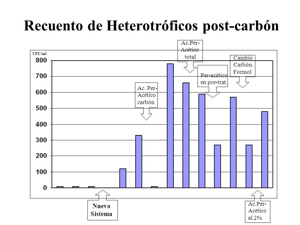 Recuento de Heterotróficos post-carbón