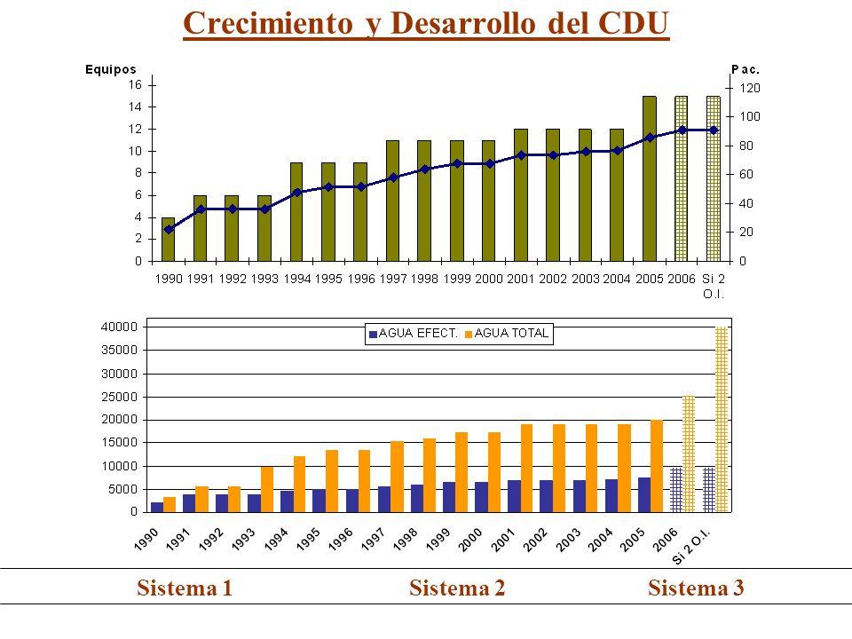 Crecimiento y Desarrollo del CDU