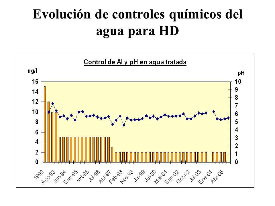 Evolución de controles químicos del agua para HD