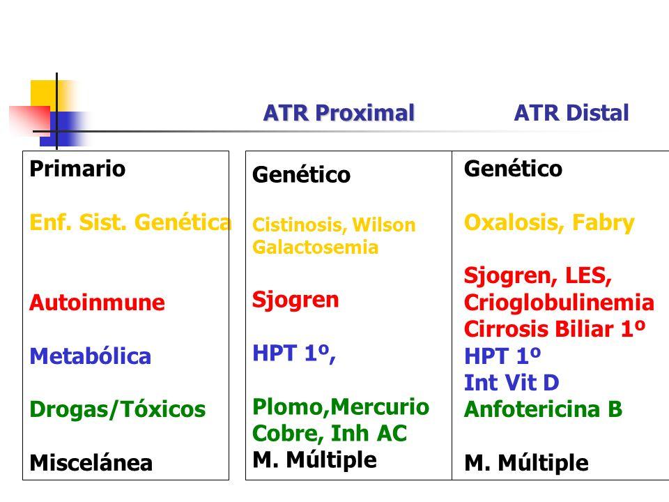 ATR Proximal ATR Distal Primario Enf. Sist. Genética Autoinmune