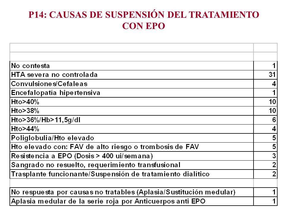 P14: CAUSAS DE SUSPENSIÓN DEL TRATAMIENTO