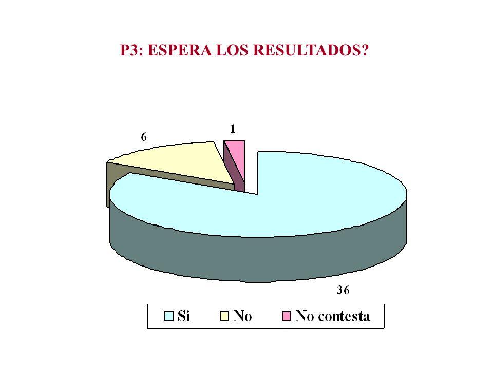 P3: ESPERA LOS RESULTADOS