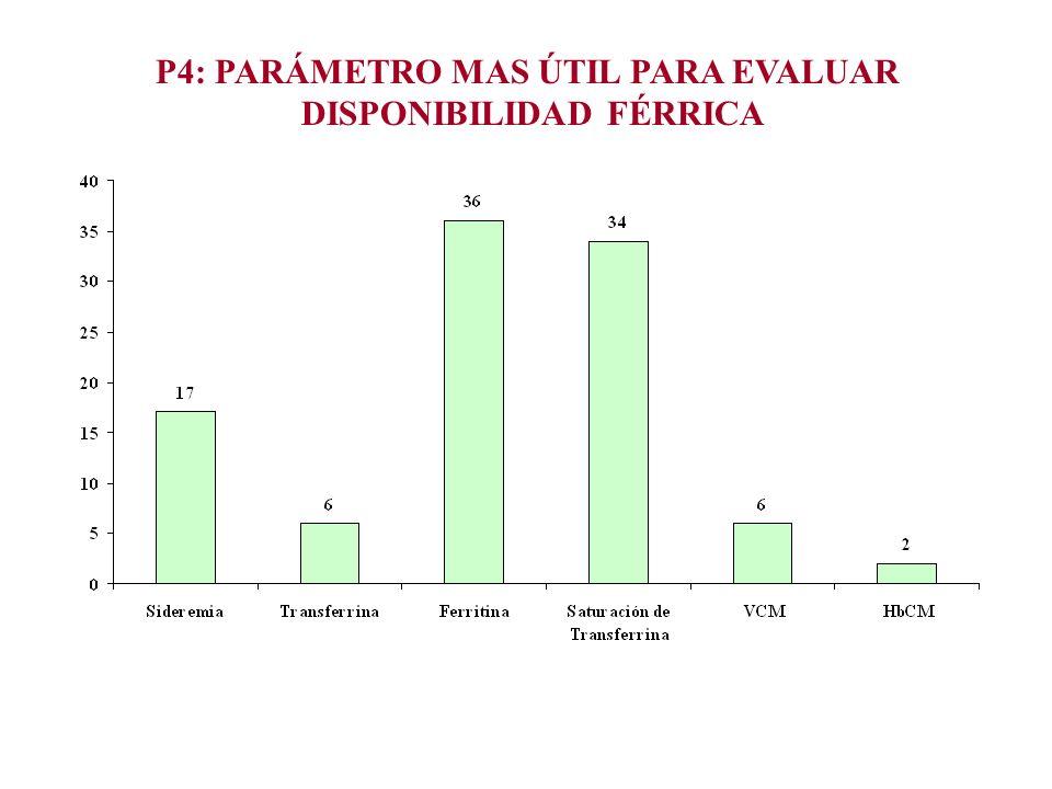 P4: PARÁMETRO MAS ÚTIL PARA EVALUAR DISPONIBILIDAD FÉRRICA