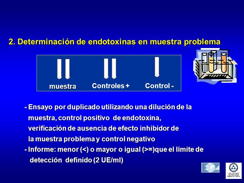 2. Determinación de endotoxinas en muestra problema