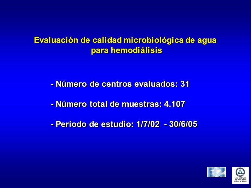 Evaluación de calidad microbiológica de agua