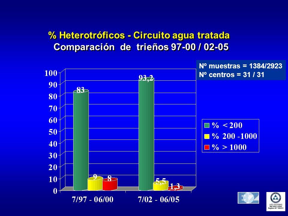 % Heterotróficos - Circuito agua tratada