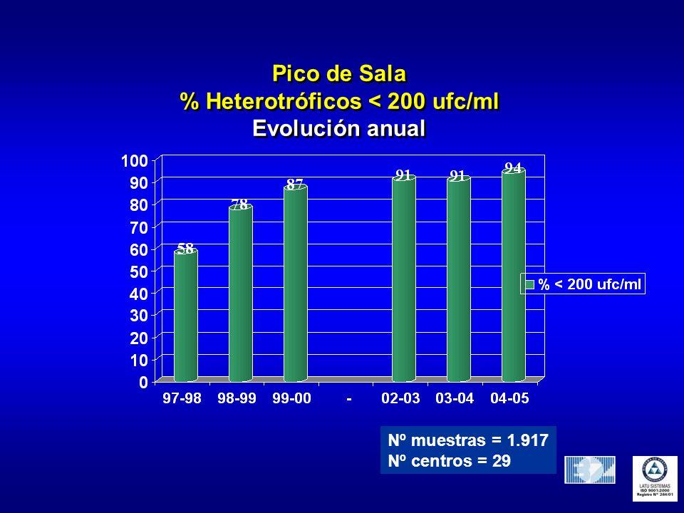 % Heterotróficos < 200 ufc/ml