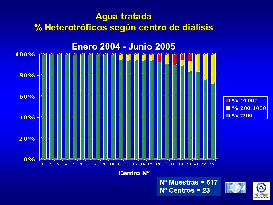% Heterotróficos según centro de diálisis
