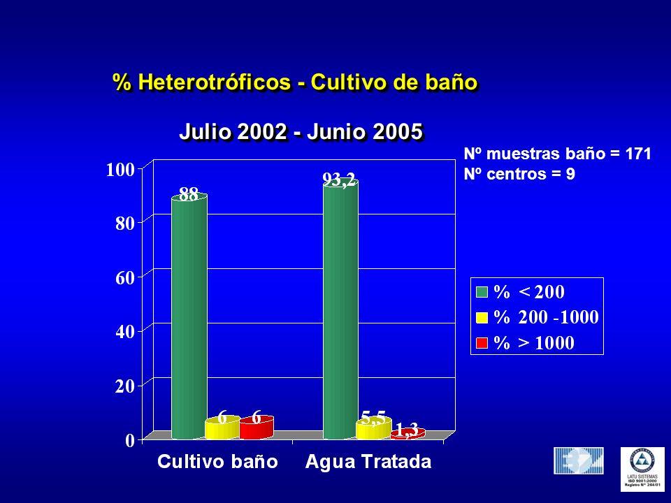 % Heterotróficos - Cultivo de baño