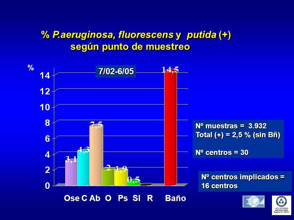 % P.aeruginosa, fluorescens y putida (+) según punto de muestreo