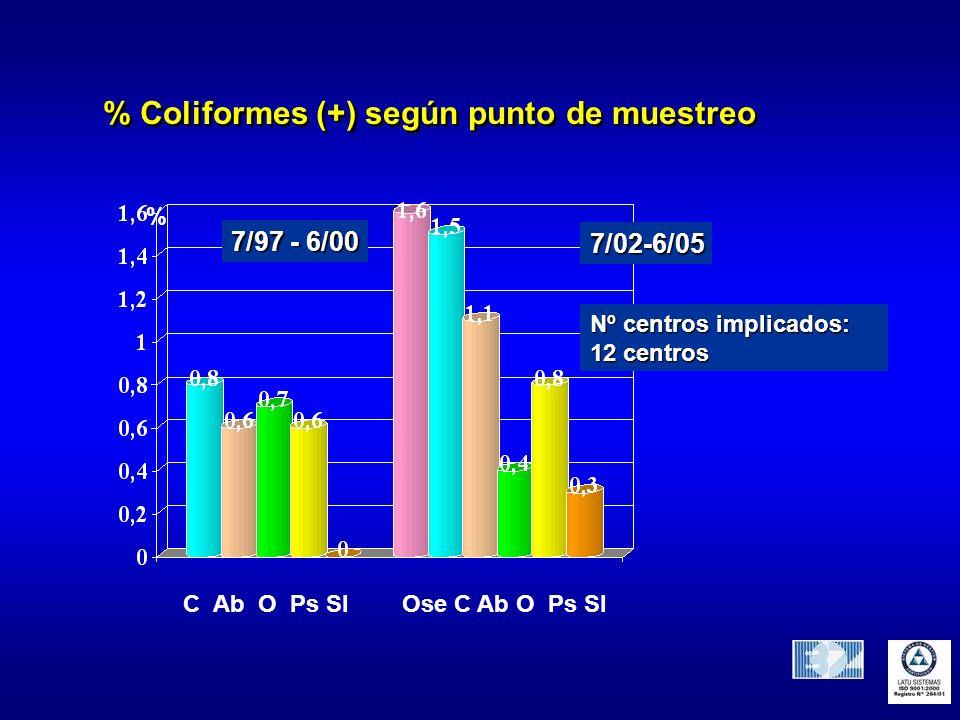 % Coliformes (+) según punto de muestreo