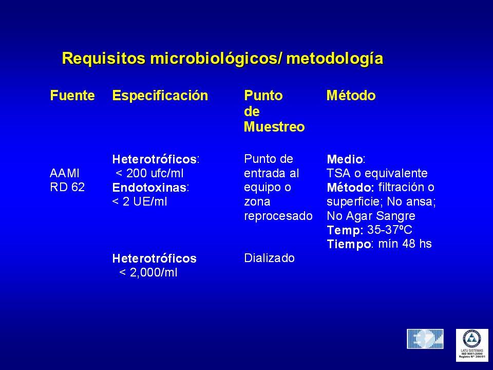 Requisitos microbiológicos/ metodología