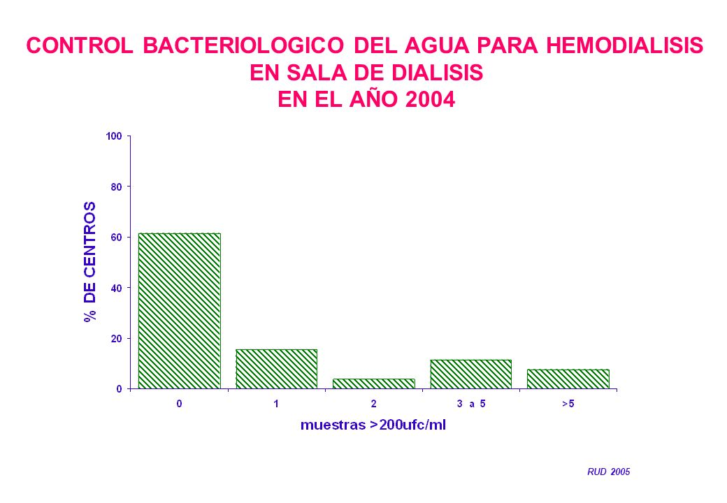 CONTROL BACTERIOLOGICO DEL AGUA PARA HEMODIALISIS EN SALA DE DIALISIS EN EL AÑO 2004