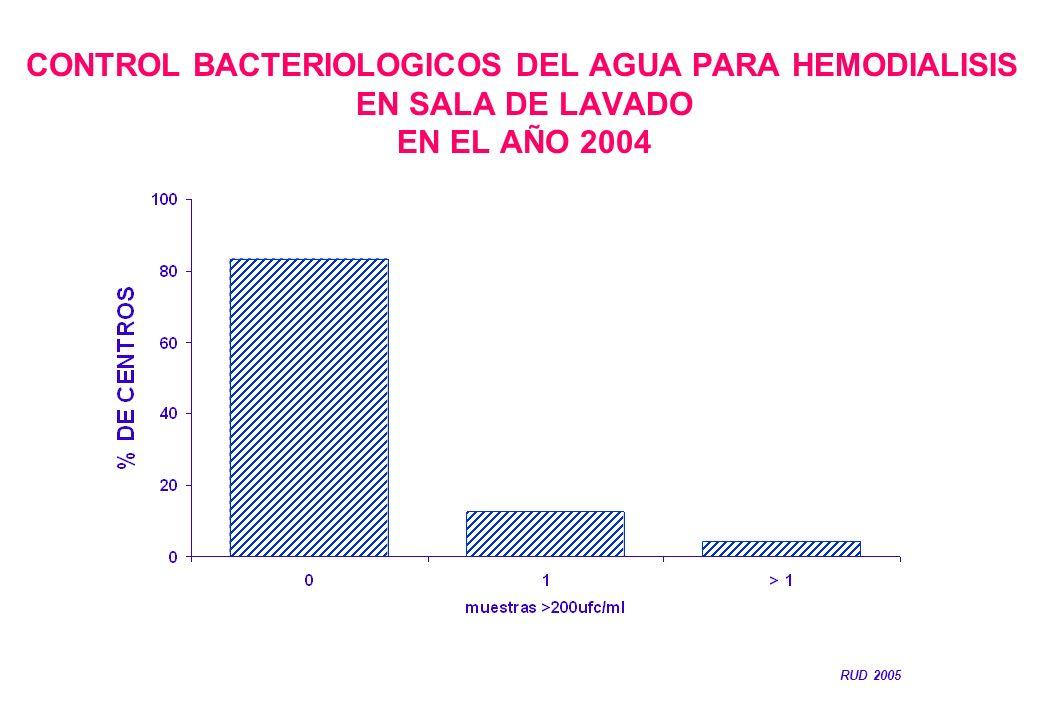 CONTROL BACTERIOLOGICOS DEL AGUA PARA HEMODIALISIS EN SALA DE LAVADO EN EL AÑO 2004