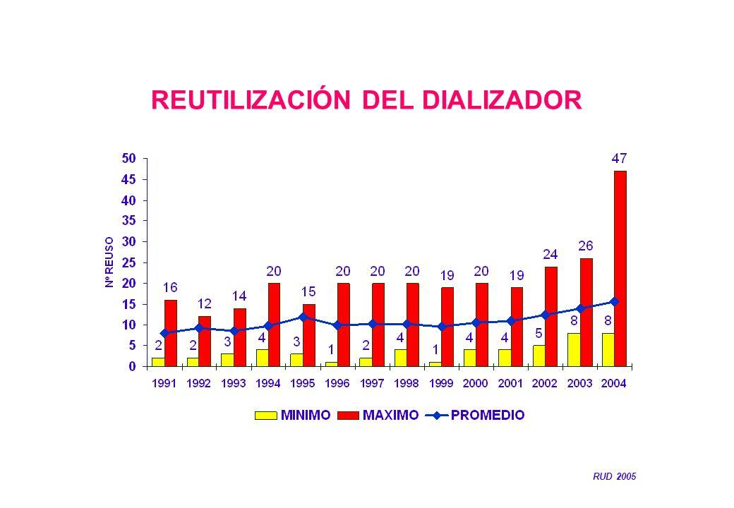 REUTILIZACIÓN DEL DIALIZADOR