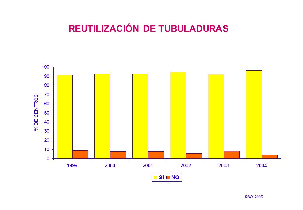 REUTILIZACIÓN DE TUBULADURAS