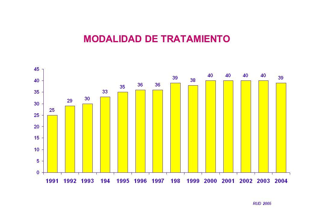 MODALIDAD DE TRATAMIENTO