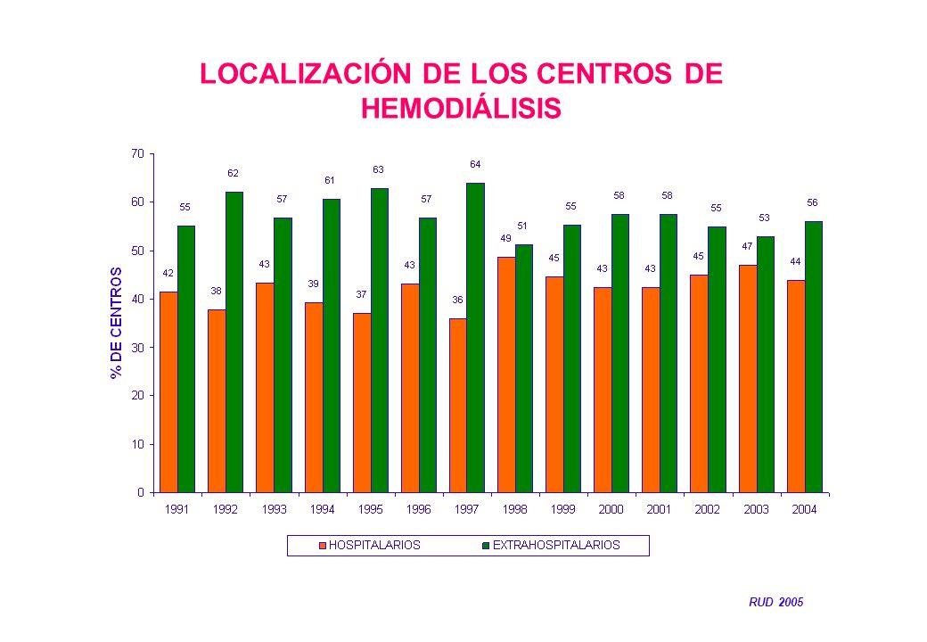 LOCALIZACIÓN DE LOS CENTROS DE HEMODIÁLISIS