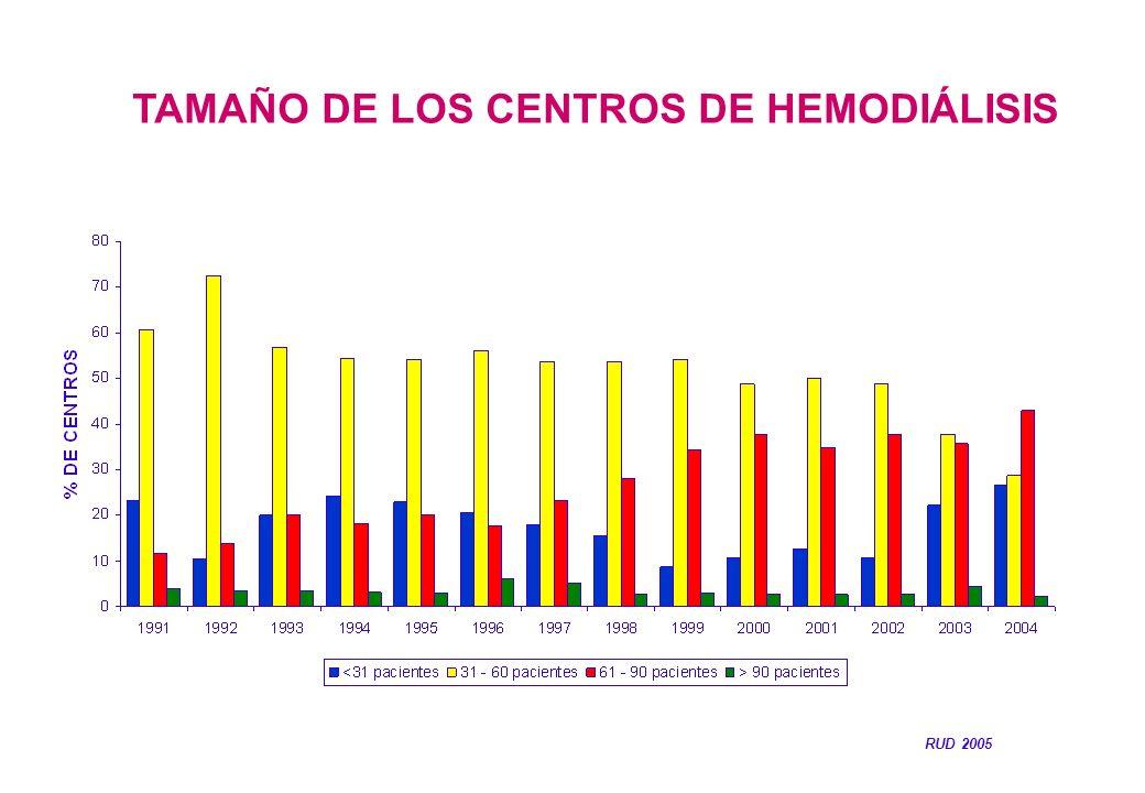 TAMAÑO DE LOS CENTROS DE HEMODIÁLISIS