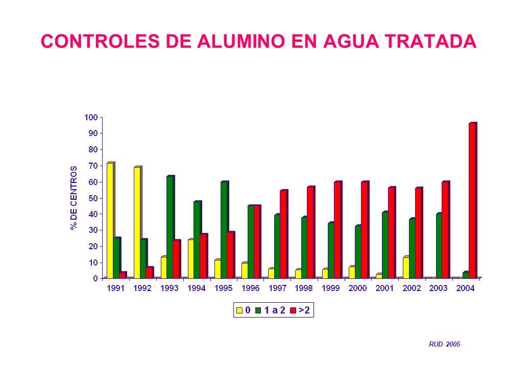 CONTROLES DE ALUMINO EN AGUA TRATADA