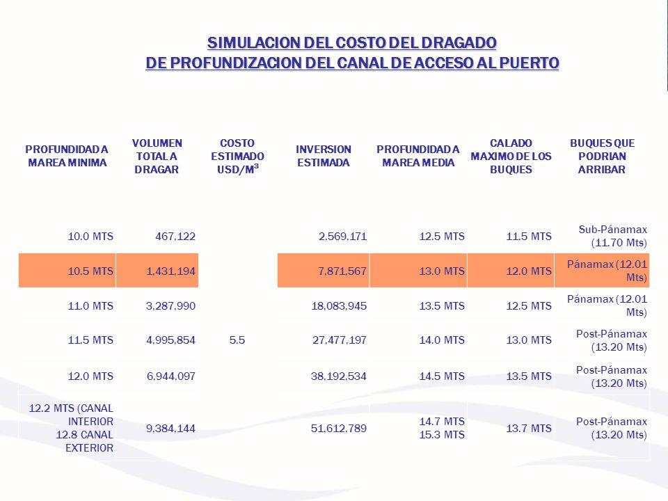 SIMULACION DEL COSTO DEL DRAGADO DE PROFUNDIZACION DEL CANAL DE ACCESO AL PUERTO
