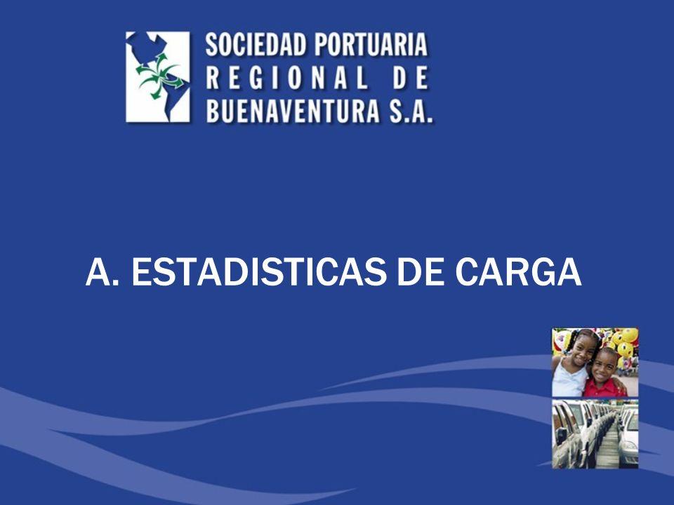 A. ESTADISTICAS DE CARGA