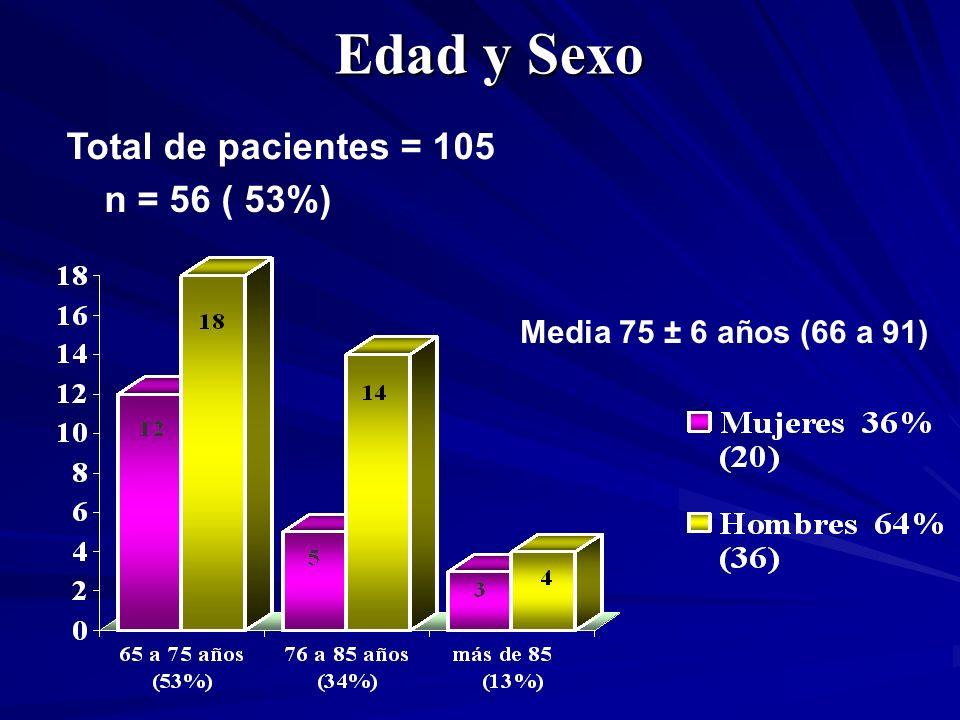 Edad y Sexo Total de pacientes = 105 n = 56 ( 53%)
