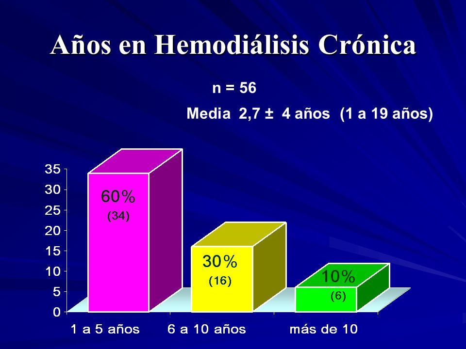 Años en Hemodiálisis Crónica