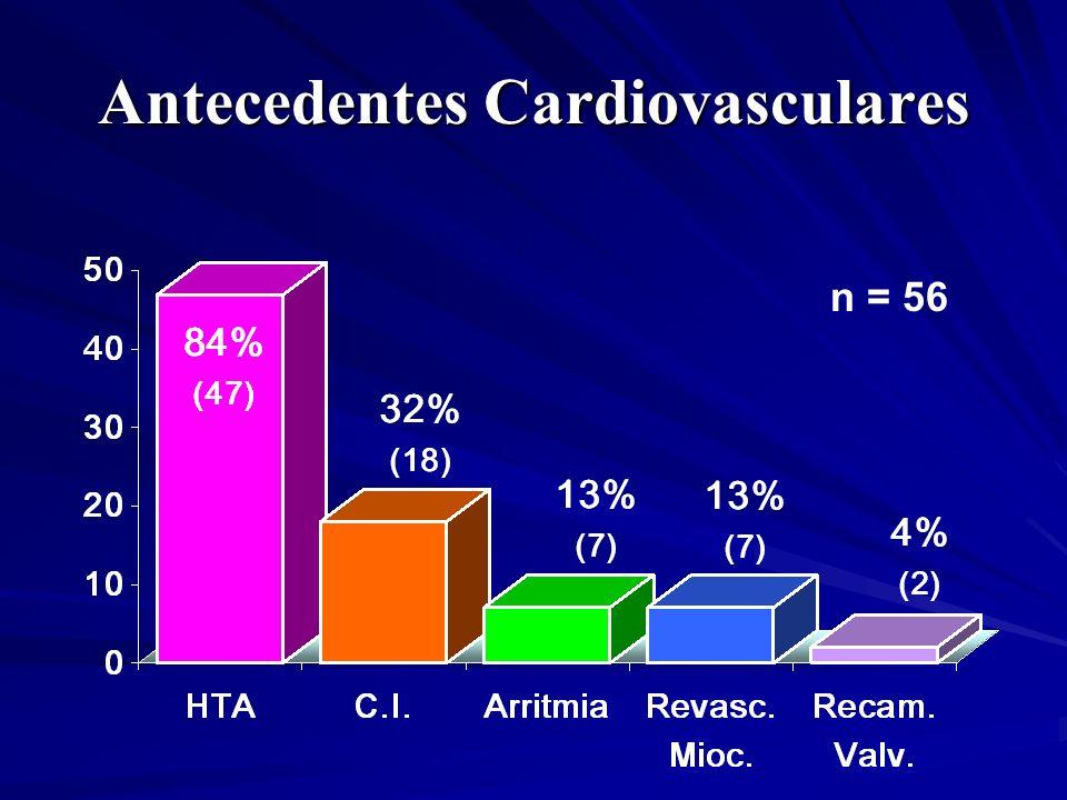 Antecedentes Cardiovasculares