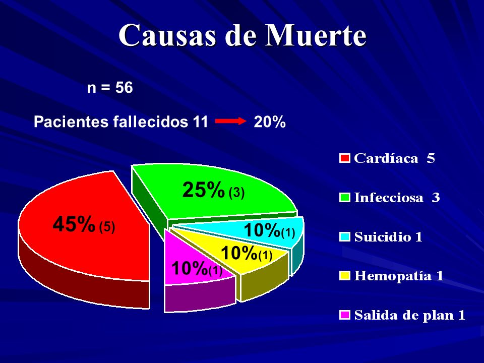 Causas de Muerte 25% (3) 45% (5) 10%(1) 10%(1) 10%(1) n = 56