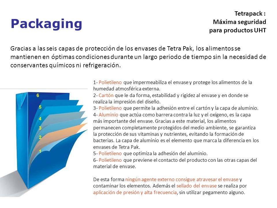 Packaging Tetrapack : Máxima seguridad para productos UHT