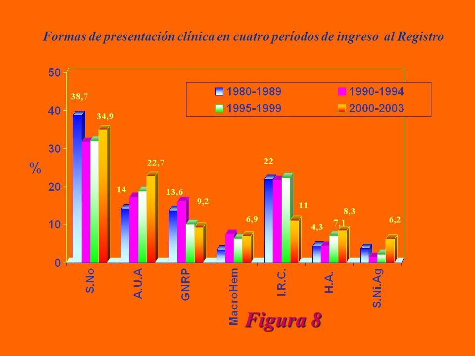 Formas de presentación clínica en cuatro períodos de ingreso al Registro