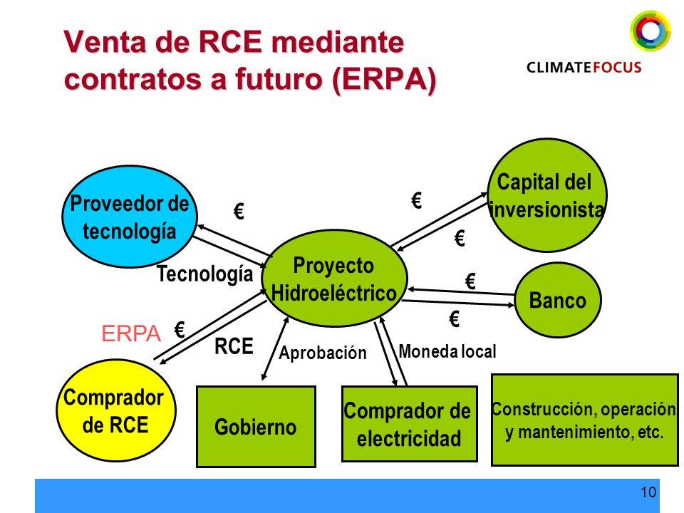 Venta de RCE mediante contratos a futuro (ERPA)