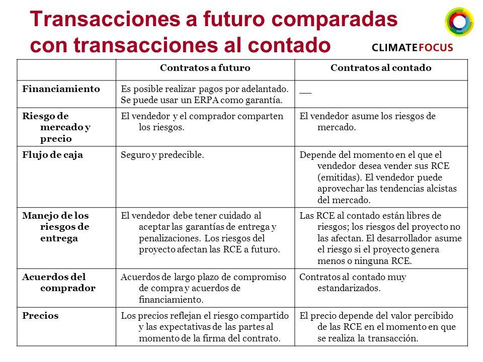 Transacciones a futuro comparadas con transacciones al contado