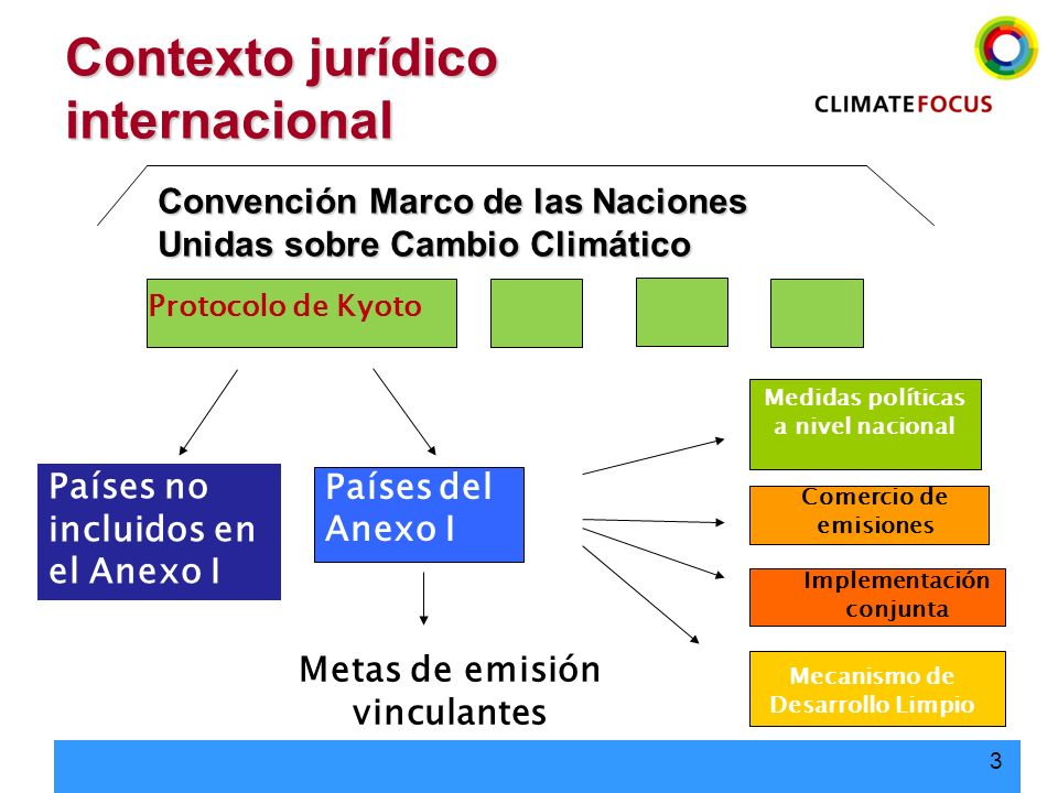 Contexto jurídico internacional