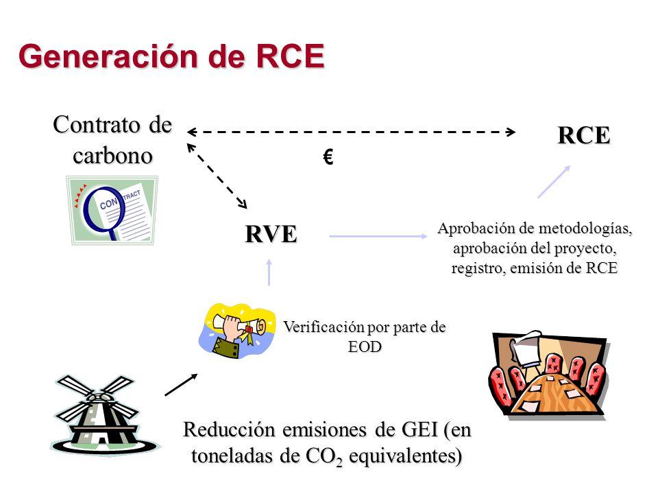 Generación de RCE Contrato de carbono RCE RVE €