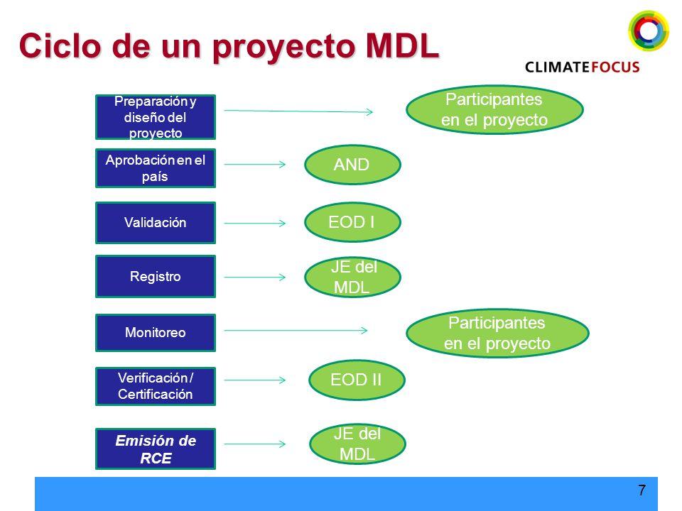 Ciclo de un proyecto MDL
