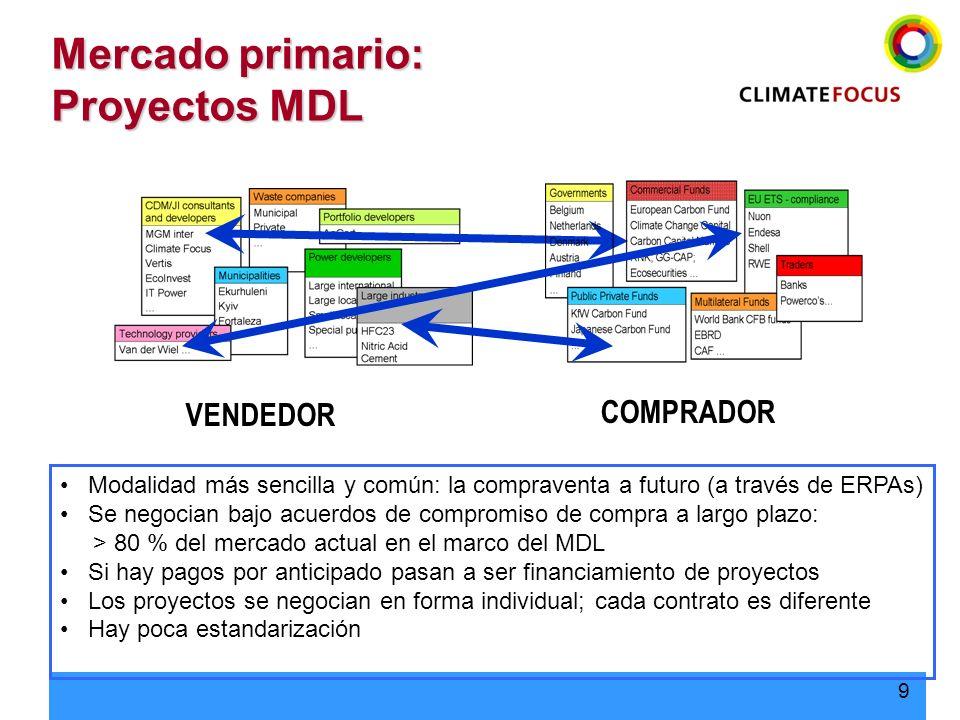 Mercado primario: Proyectos MDL
