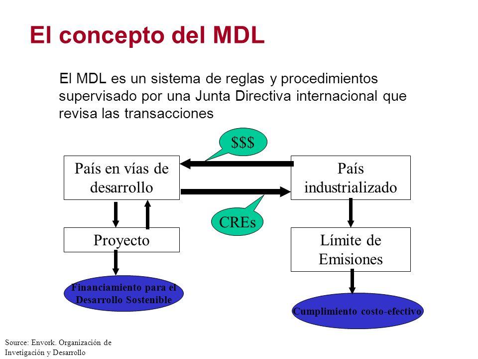 El concepto del MDL $$$ País en vías de desarrollo