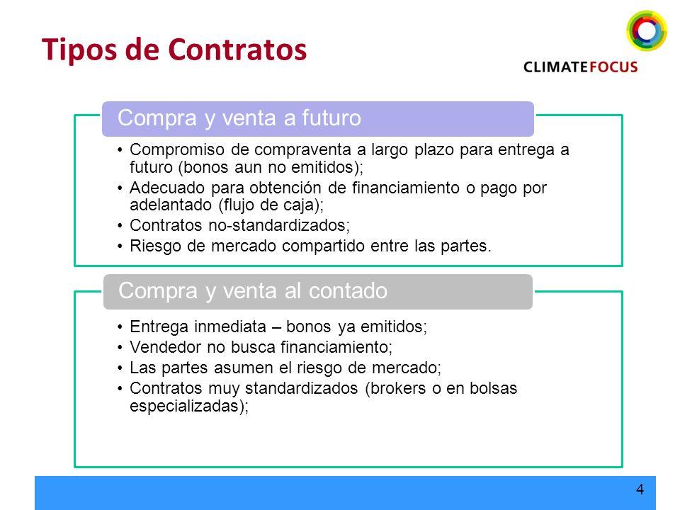 Tipos de Contratos Compra y venta al contado Compra y venta a futuro