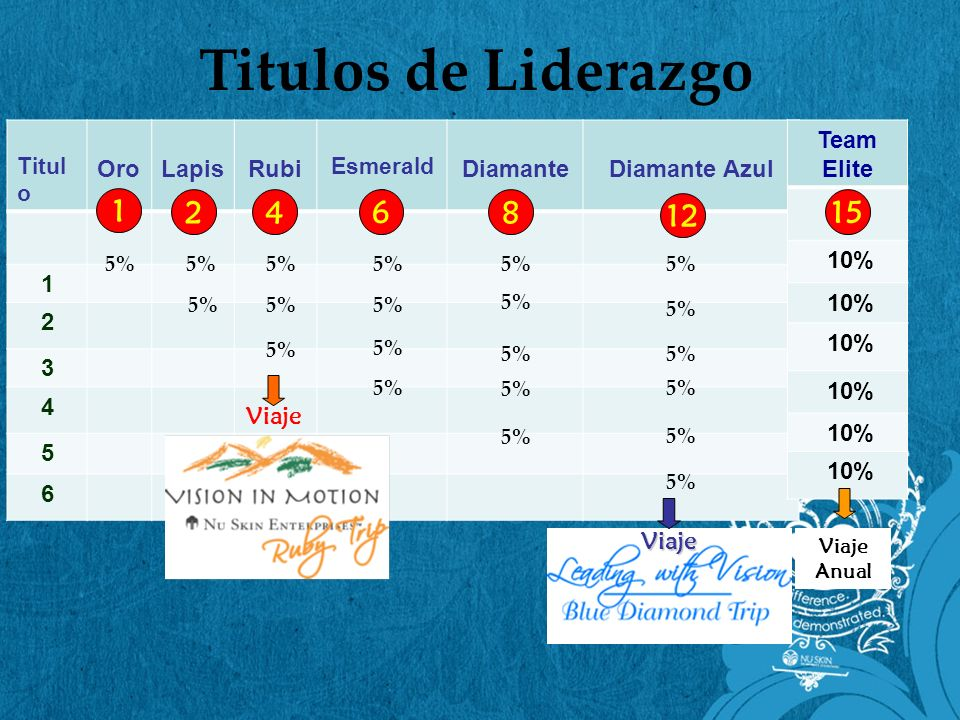 Titulos de Liderazgo 1 2 4 6 8 12 15 5% 5% 5% 5% 5% 5% 5% 5% 5% 5% 5%