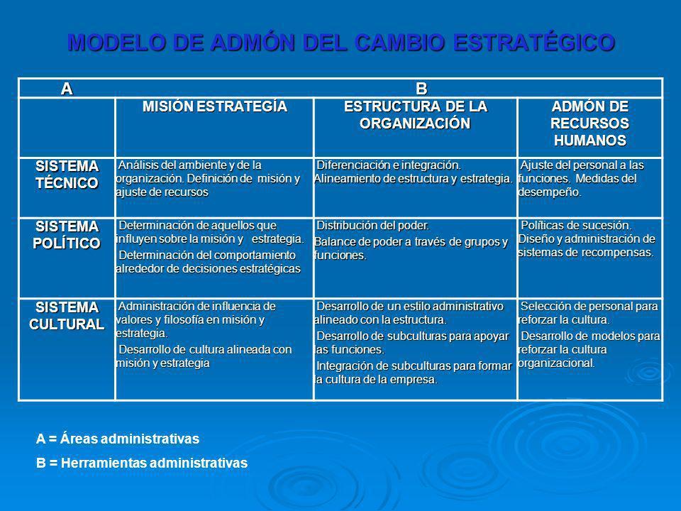 MODELO DE ADMÓN DEL CAMBIO ESTRATÉGICO