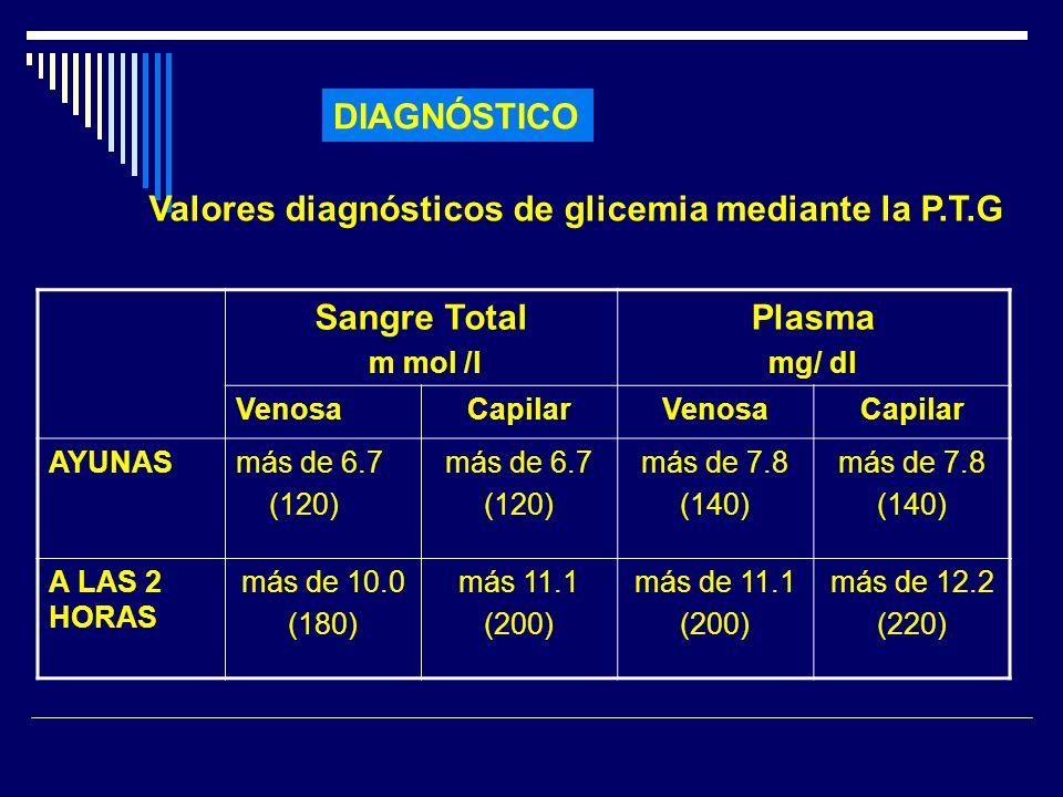 Valores diagnósticos de glicemia mediante la P.T.G Sangre Total Plasma