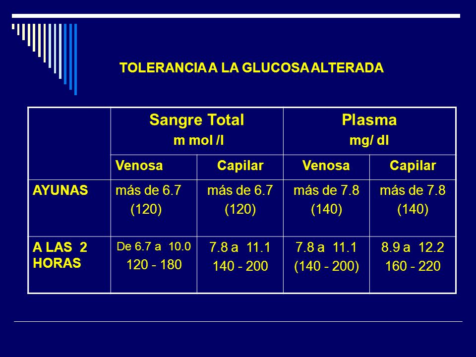 Sangre Total Plasma TOLERANCIA A LA GLUCOSA ALTERADA m mol /l mg/ dl
