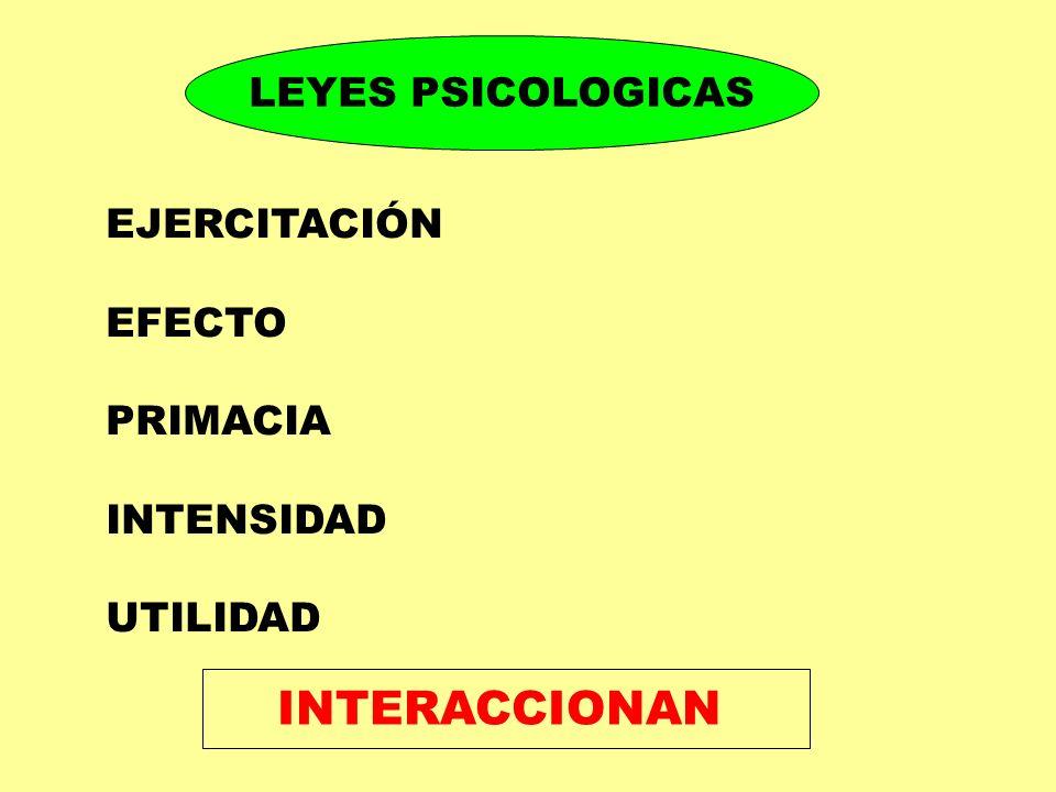 INTERACCIONAN LEYES PSICOLOGICAS EJERCITACIÓN EFECTO PRIMACIA