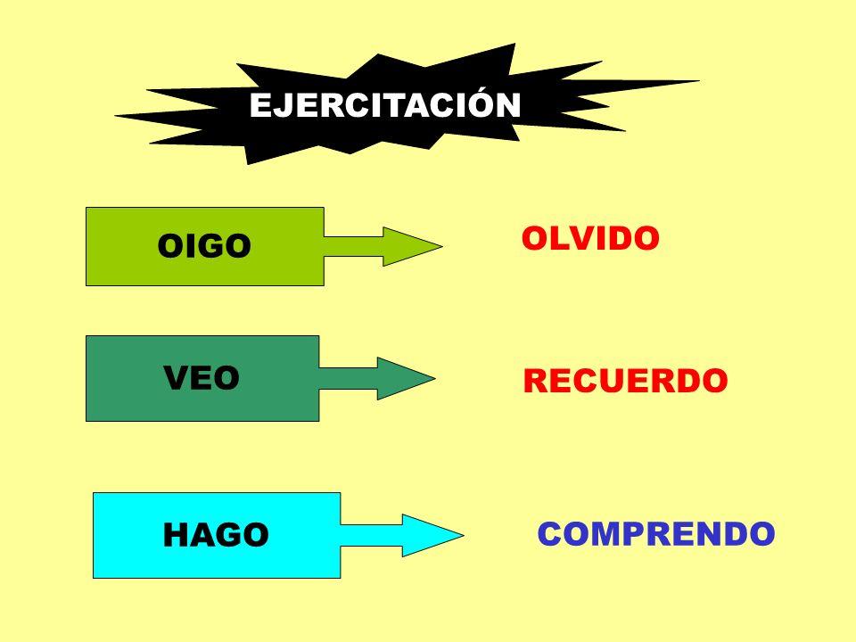 EJERCITACIÓN OIGO OLVIDO VEO RECUERDO HAGO COMPRENDO