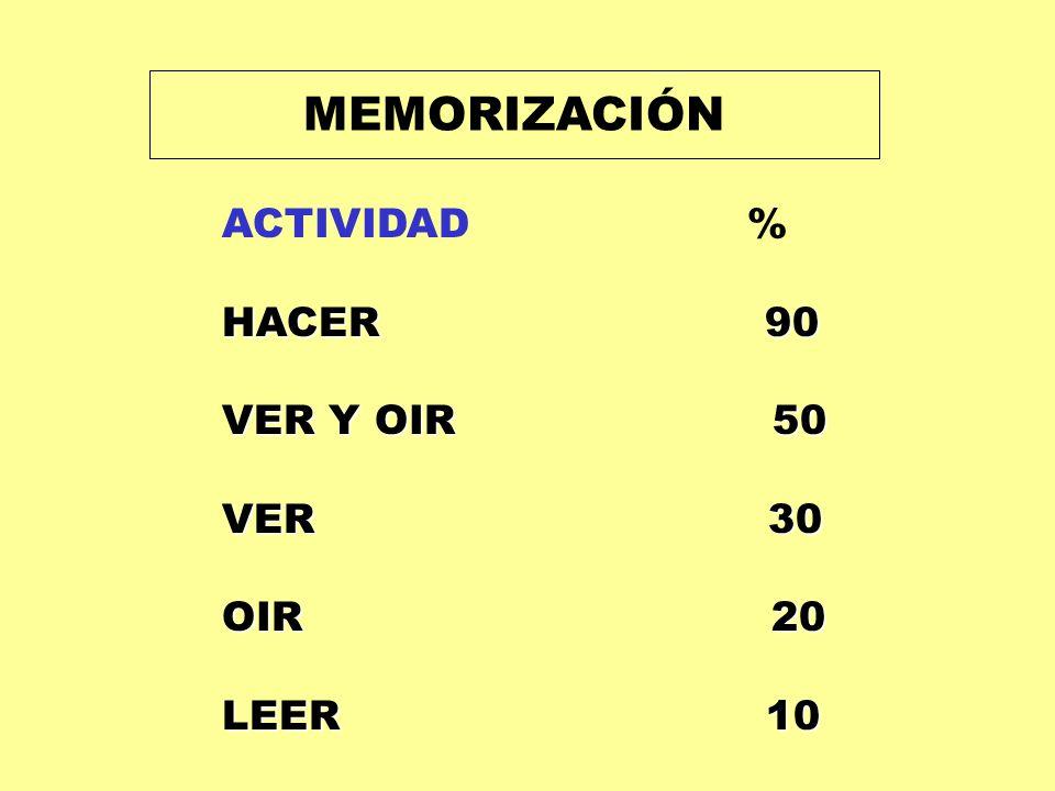 MEMORIZACIÓN ACTIVIDAD % HACER 90. VER Y OIR 50.