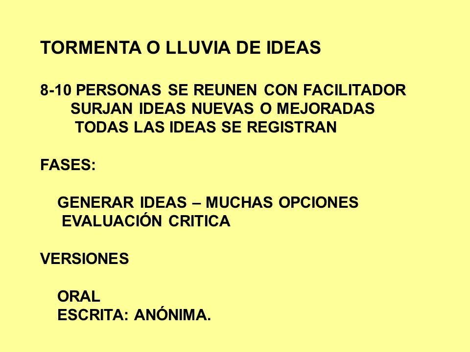 TORMENTA O LLUVIA DE IDEAS