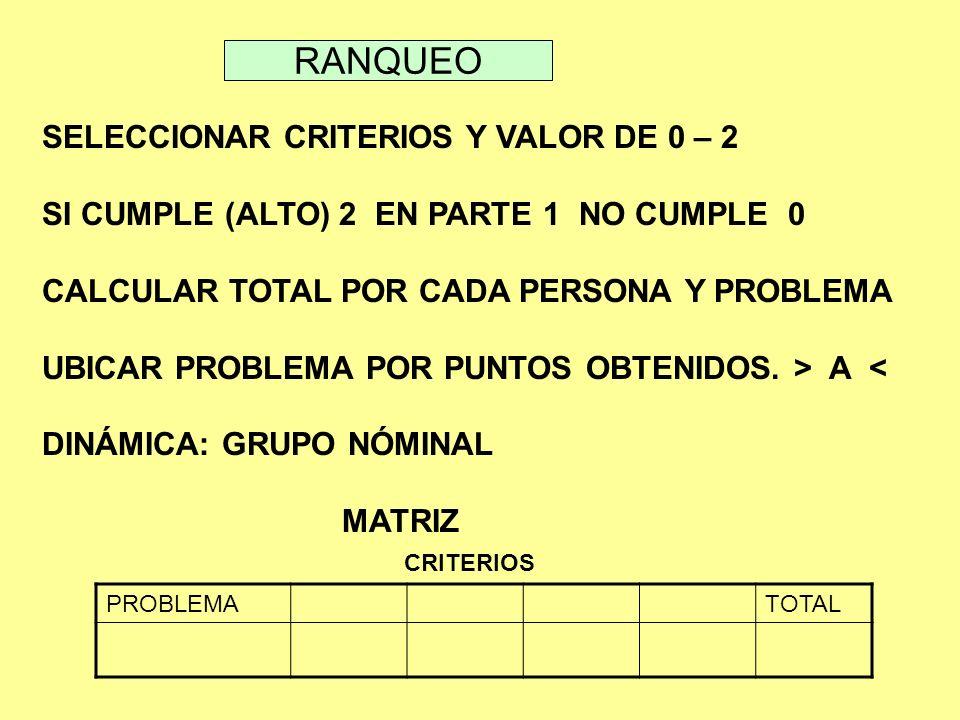 RANQUEO SELECCIONAR CRITERIOS Y VALOR DE 0 – 2